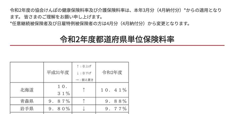 令和2年度都道府県単位保険料率
